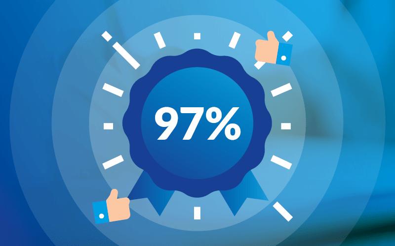 Klanttevredenheidsonderzoek: Ruim 97% van onze klanten zou ons aanbevelen!
